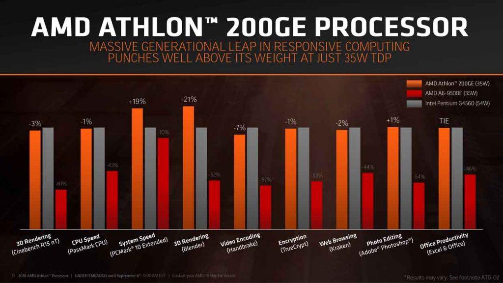 Processeur Athlon 200GE d'AMD