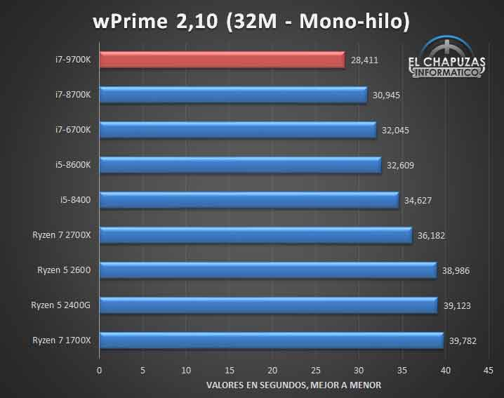 Core i7-9700K - Performances