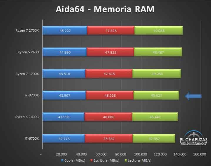 Core i7-9700K - Performances
