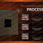 Processeur Ryzen Pro 2000 series d'AMD