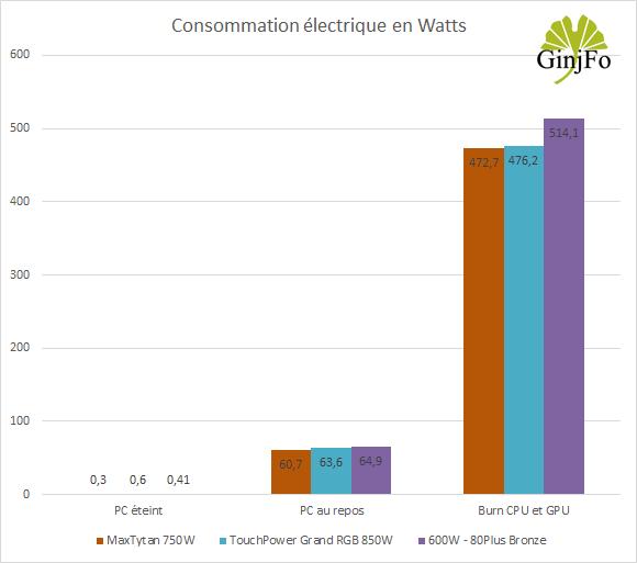 ToughPower Grand RGB 850W 80+ Platinum - Consommations électriques