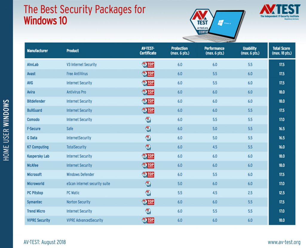 Best Security Packages For Windows 10, AV-Test