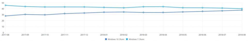 Windows 10 et Windows 7 - Parts de marché. Source NetmarkerShare