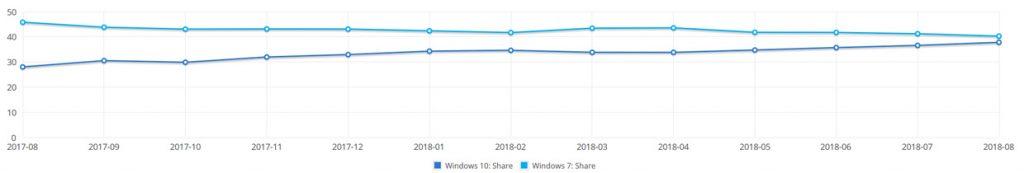Windows 10 et Windows 7 - Parts de marché. Source NetmarkerShare