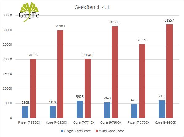 Processeur Intel Core i9-9900K - GeekBench 4.1