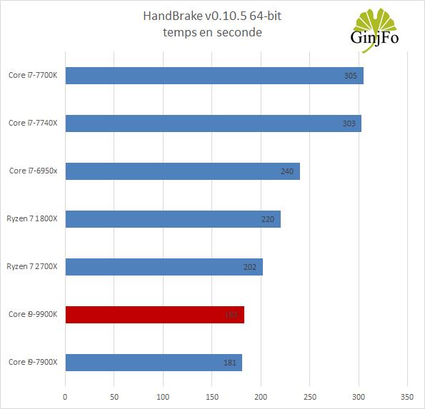 Processeur Intel Core i9-9900K - Handbrake