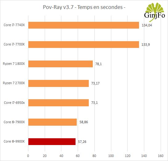 Processeur Intel Core i9-9900K - Pov Ray