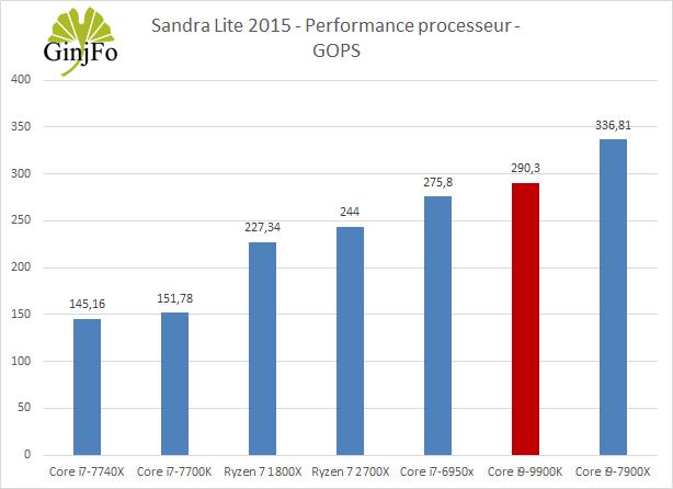 Processeur Intel Core i9-9900K - Sandra lite