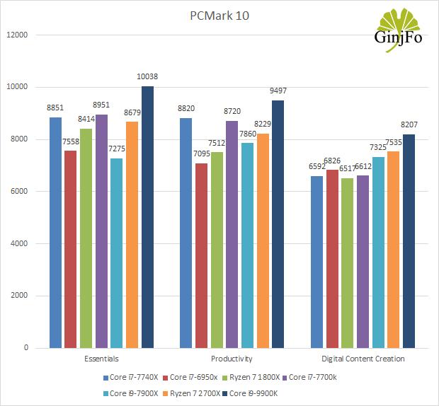 Processeur Intel Core i9-9900K - PCMark 10