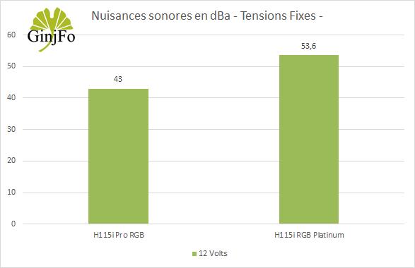 H115i RGB Platinum - Nuisances sonores - +12V