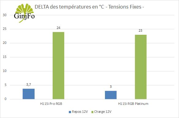 H115i RGB Platinum - Performances de refroidissement - +12V
