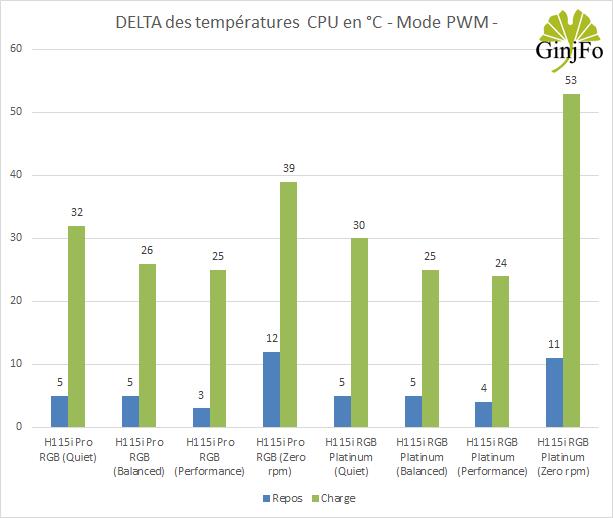 H115i RGB Platinum - Performance de refroidissement - PWM