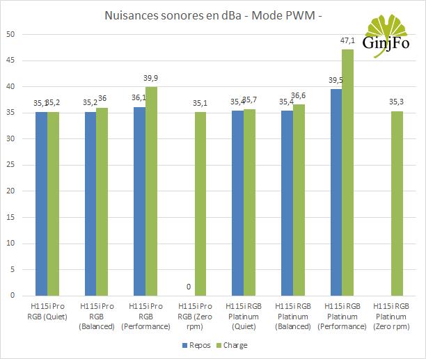 H115i RGB Platinum - Nuisances sonores - PWM