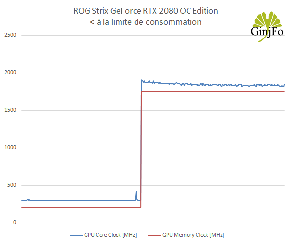 ROG Strix GeForce RTX 2080 OC Edition - Fréquence