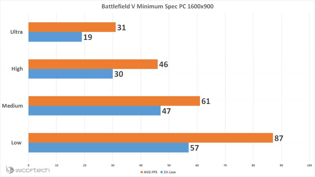 Battlefield V - Performance avec un PC aux recommandations matérielles minimales