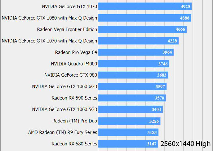 Radeon RX 590 d'AMD - Benchmark Final Fantasy XV