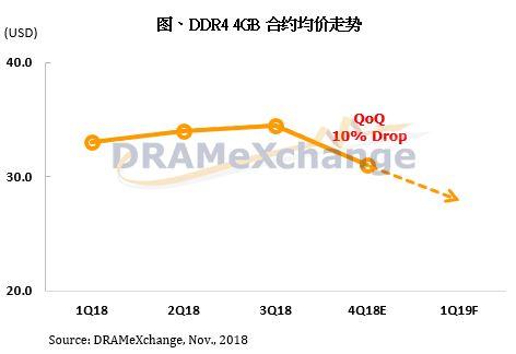 DRAM - Evolution des prix - DRAMeXange Novembre 2018
