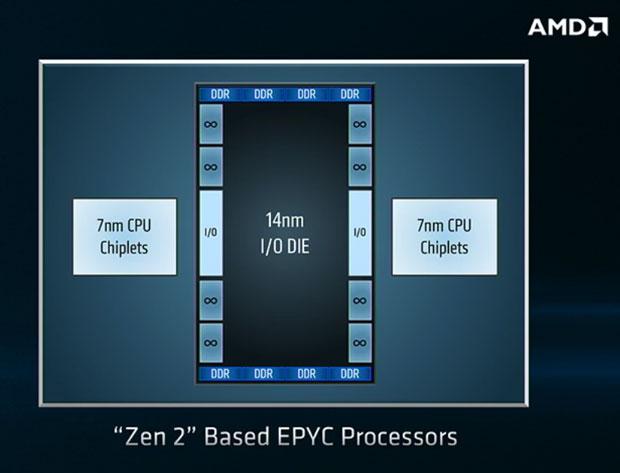 Processeur AMD Epyc 2