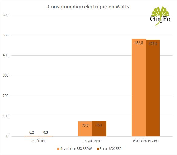 Alimentation Focus SGX-650 de Seasonic - Consommations