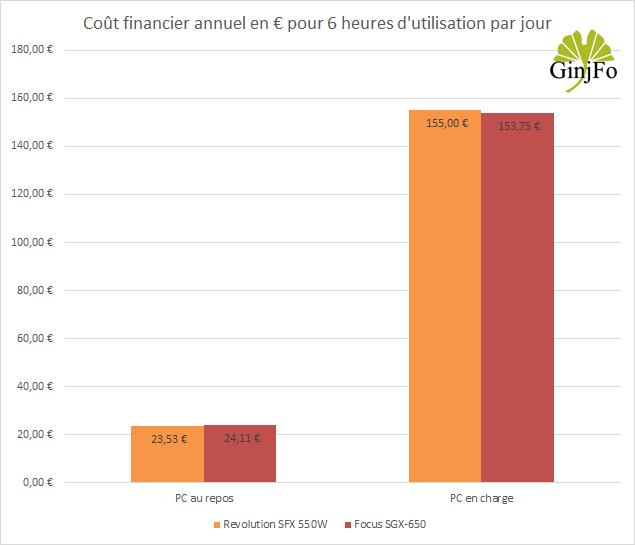 Alimentation Focus SGX-650 de Seasonic - Cout financier