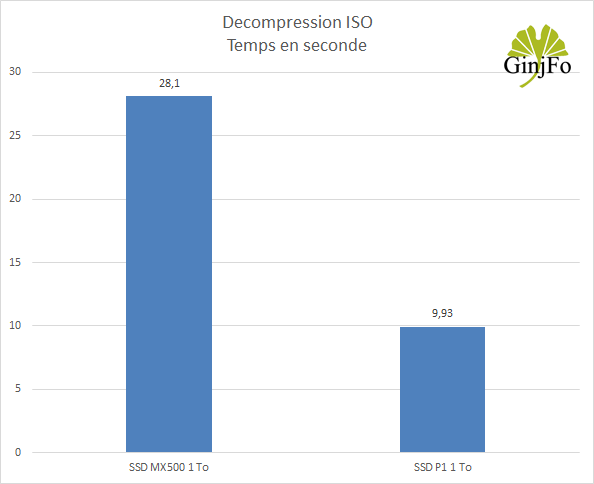 Crucial P1 1 To - Décompression ISO