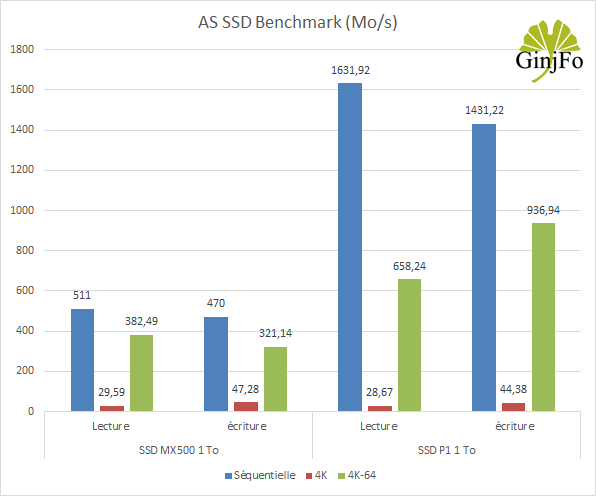 Crucial P1 1 To - AS SSD Benchmark