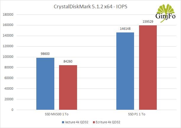 Crucial P1 1 To - CrystalDiskMark
