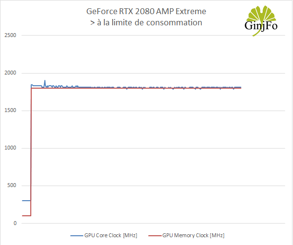 GeForce RTX 2080 AMP Extreme - Fréquences