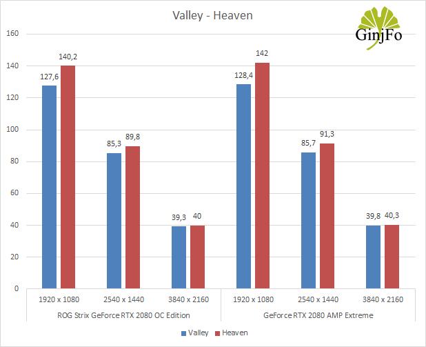 GeForce RTX 2080 AMP Extreme - Valley, Heaven