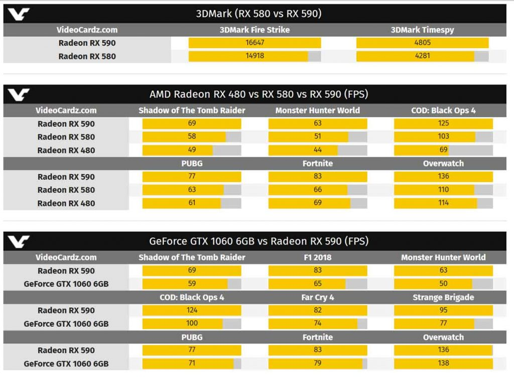 Radeon RX 590 8 Go, les performances