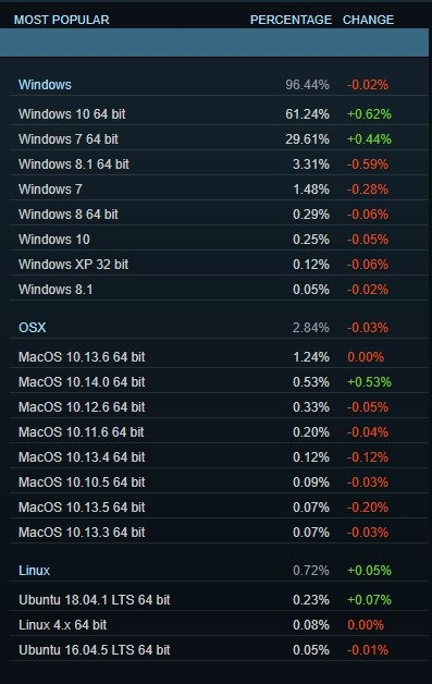 Steam - Enquête sur le matériel et les logiciels Octobre 2018