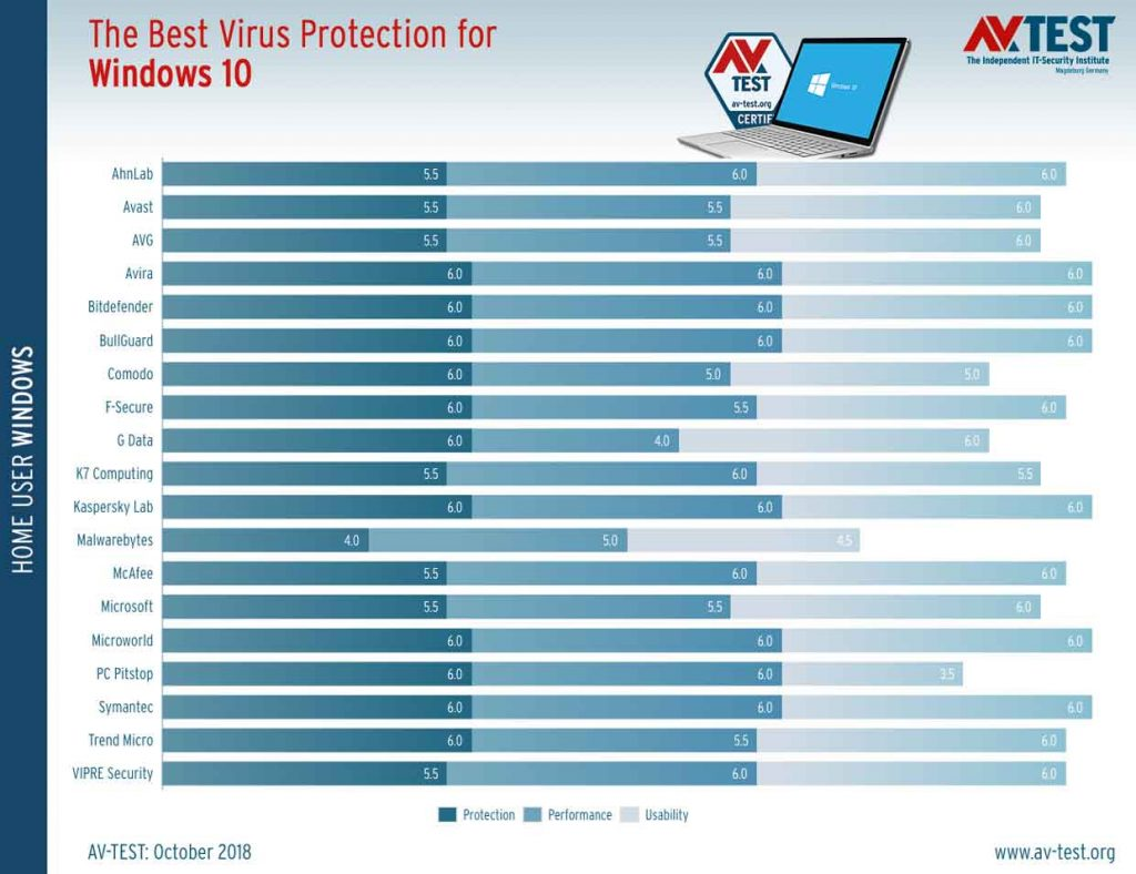 AV-Test, les meilleures solutions antivirus Windows 10