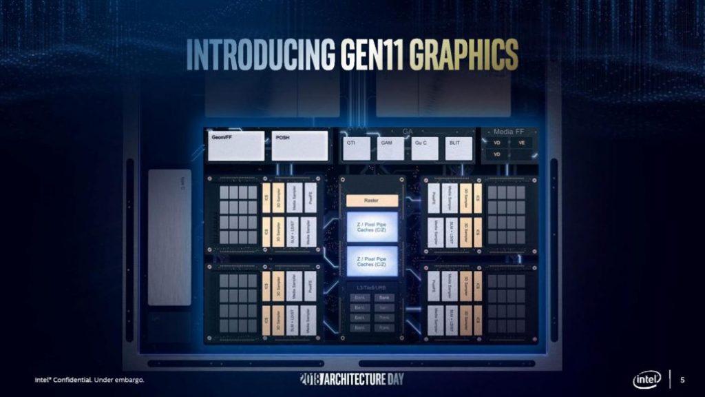 Architecture graphique Intel Gen 11