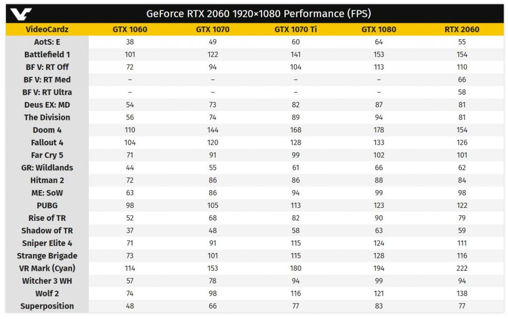 GeForce RTX 2060 Founders Edition, performances