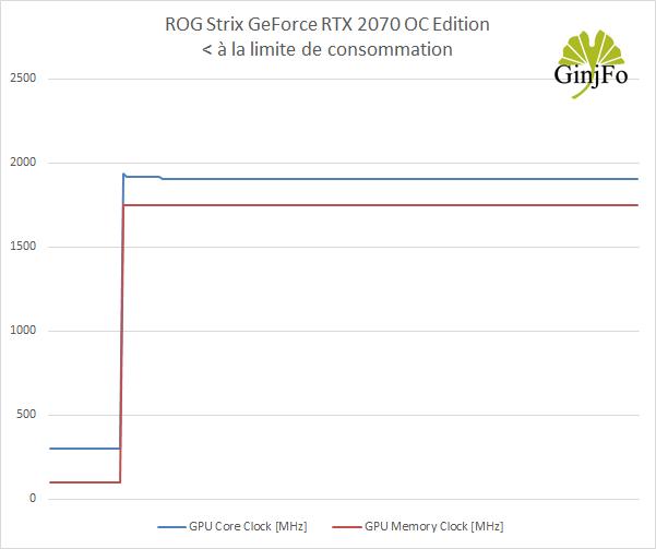 ROG Strix GeForce RTX 2070 OC Edition - Fréquences GPU et mémoire