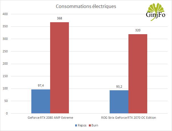 ROG Strix GeForce RTX 2070 OC Edition - Consommations