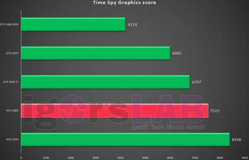 Benchmark Time Spy – Score de la GeForce RTX 2060 6 Go