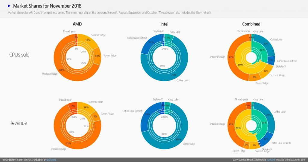 Statistiques autour des ventes de processeurs de Mindfactory en novembre 2018.
