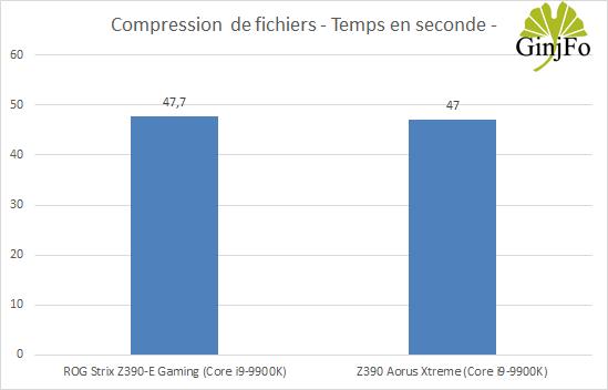 Carte mère Z390 Aorus Xtreme de Gigabyte - Compression de fichiers