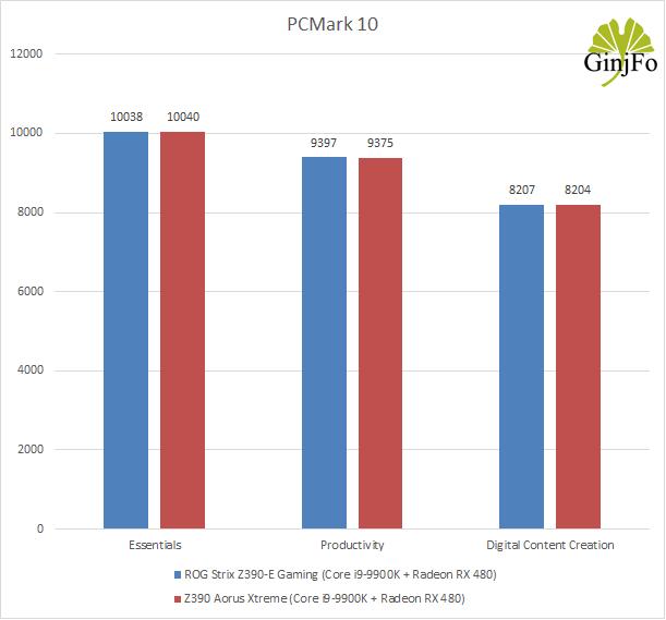 Carte mère Z390 Aorus Xtreme de Gigabyte - PCMark 10