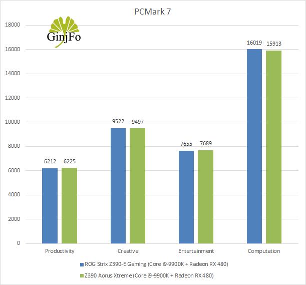 Carte mère Z390 Aorus Xtreme de Gigabyte - PCMark 7