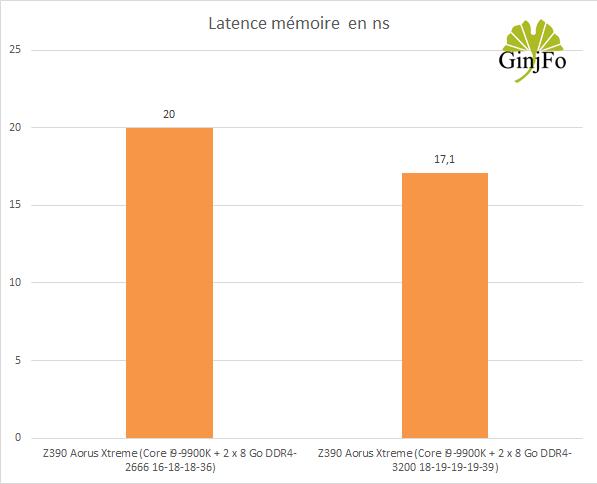 Carte mère Z390 Aorus Xtreme de Gigabyte - Latence mémoire