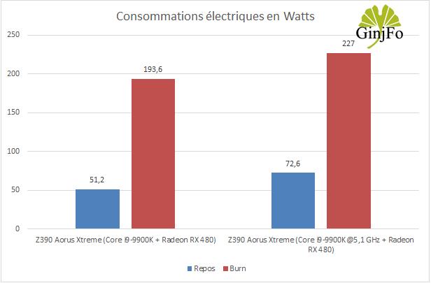 Carte mère Z390 Aorus Xtreme de Gigabyte - Consommation électriques