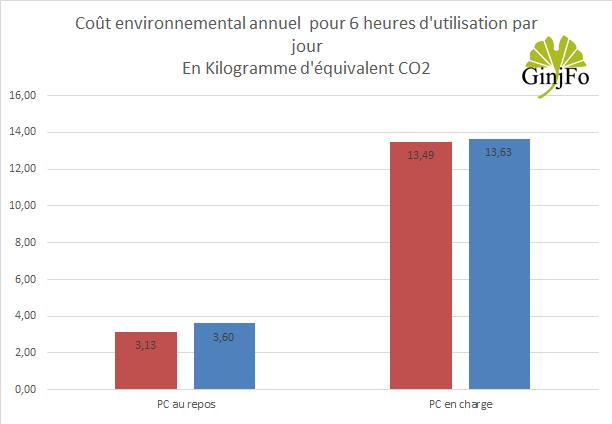 Carte mère Z390 Aorus Xtreme de Gigabyte - Empreinte carbone annuelle