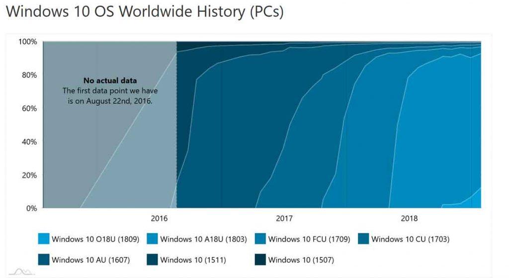 AdDuplex - évolutions des parts de marché des différentes versions de Windows 10
