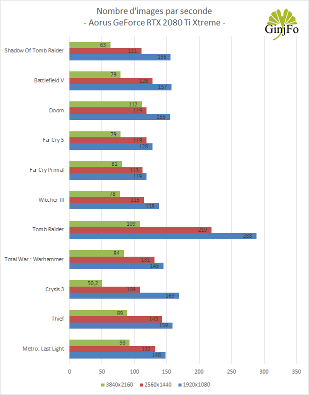 Aorus GeForce RTX 2080Ti Xtreme de Gigabyte - Performances