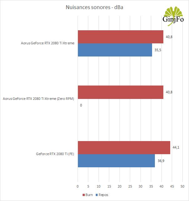 Aorus GeForce RTX 2080Ti Xtreme de Gigabyte - Nuisances sonores