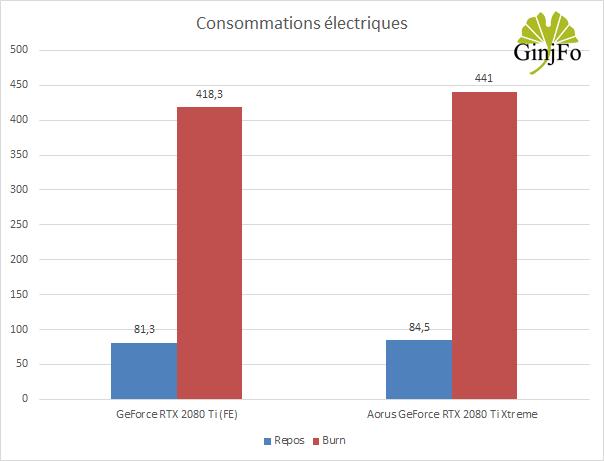 Aorus GeForce RTX 2080Ti Xtreme de Gigabyte - Consommations