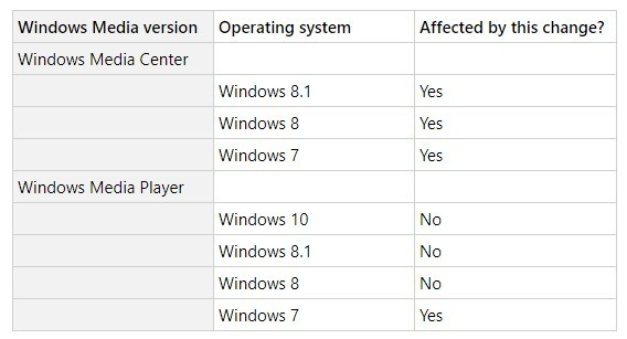 Windows Media Center et Windows Media Player. Quelles versions sont concernées par ce changement ?