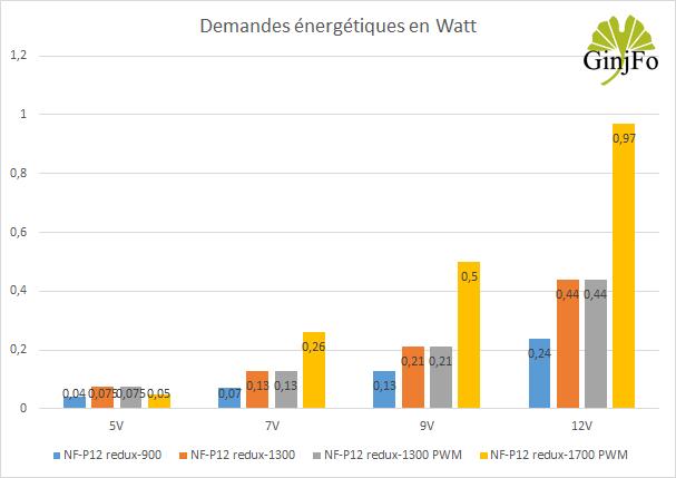 Ventilateurs Noctua NF-P12 redux - consommations